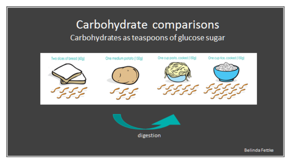 Carbs As Glucose Sugar