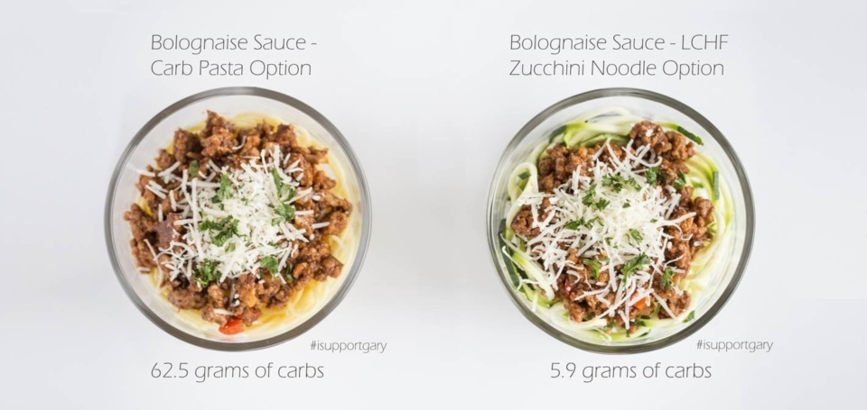 Carb Comparisons