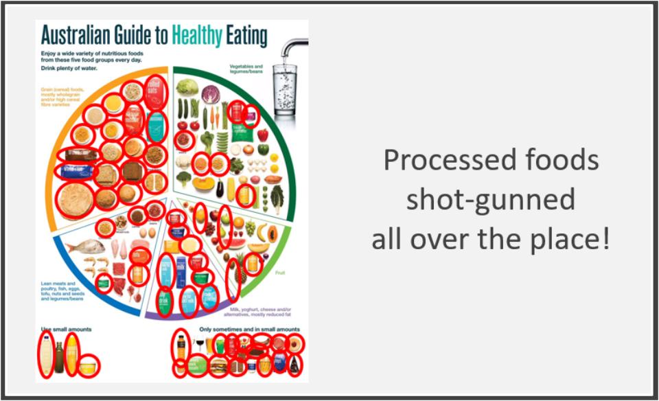 Processed Food 2013